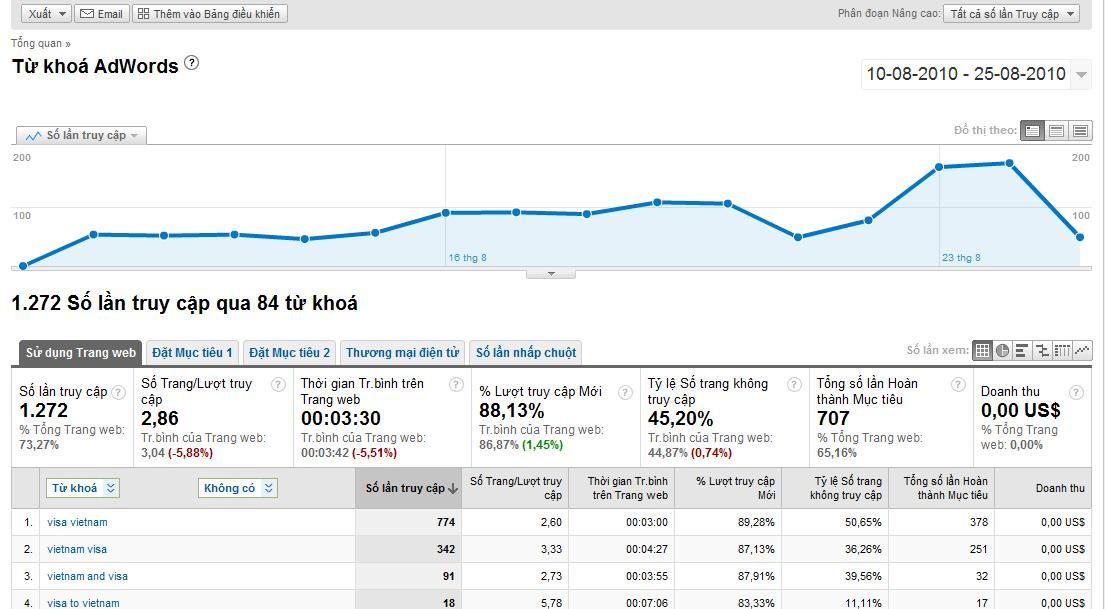 Đo lường hiệu suất quảng cáo bằng Google Analytics