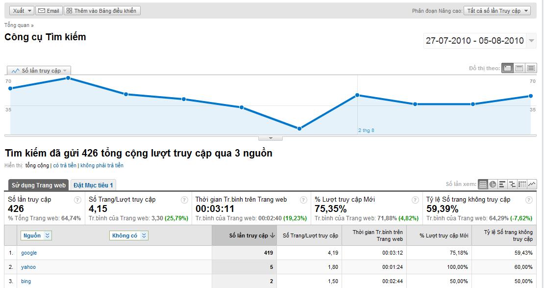 Thống kê chiến dịch từ Google Analytics