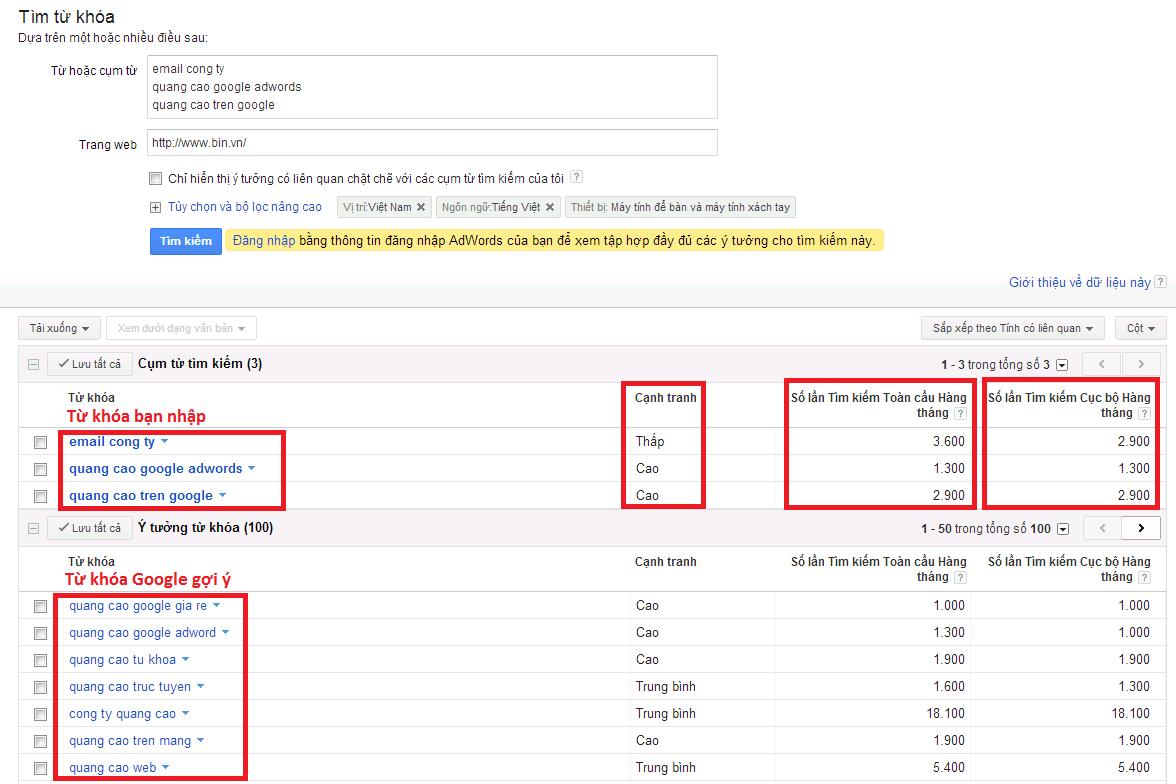 Kết quả của Google Keywords Tools